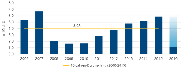 Colliers International: Transaktionstätigkeit auf dem gewerblichen Investmentmarkt München liegt  auch in den ersten drei Monaten 2016 bei über einer Milliarde Euro