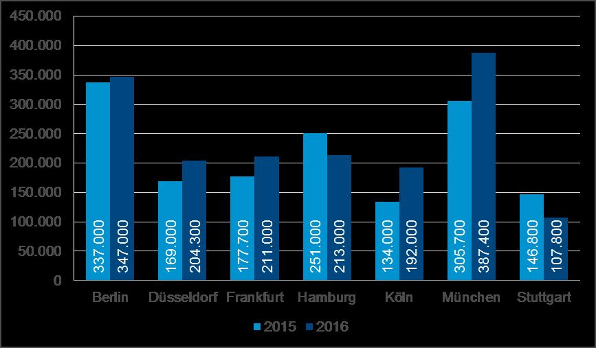 Colliers International: Deutsche Bürovermietungsmärkte im ersten Halbjahr 2016 in äußerst starker Verfassung