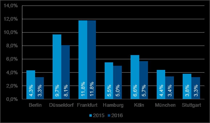 Grafik Leerstandsquote