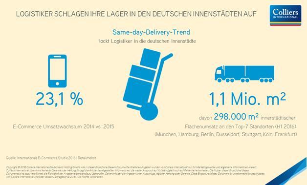 Colliers International: Logistiker schlagen ihre Lager in deutschen Innenstädten auf