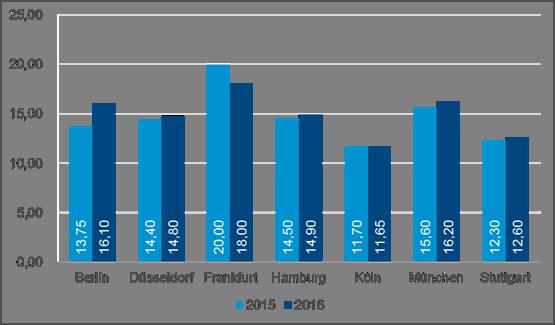 Grafik Durchschnittsmieten Deutschland Q3 2016
