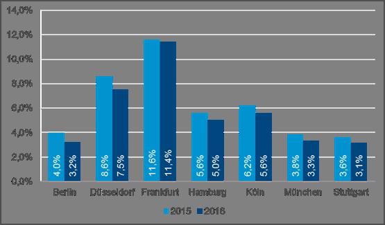 Grafik Leerstandsquoten Deutschland Q3 2016