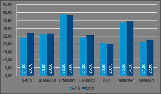 Grafik Spitzenmieten Deutschland Q3 2016