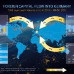 Colliers International: Internationales Kapital beflügelt Rekord-Transaktionsumsatz