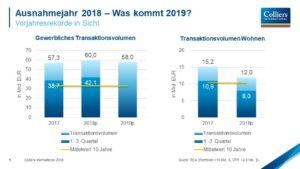 Colliers International erwartet Ausnahmejahr 2018 mit gewerblichem Transaktionsvolumen von 60 Milliarden Euro und prognostiziert 58 Milliarden Euro für 2019