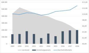 19 03 26 Colliers Muenchen Umland Bueromarkt Grafik 2