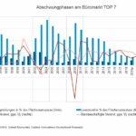 Wirtschaftliche Abkühlung verschafft angespannten Büromärkten ab 2020 etwas Luft