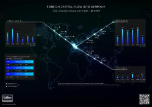 Internationales Kapital prägt deutschen Investmentmarkt im großvolumigen Marktsegment