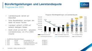 Mietpreise und Leerstand – Wohin steuert Berlin?