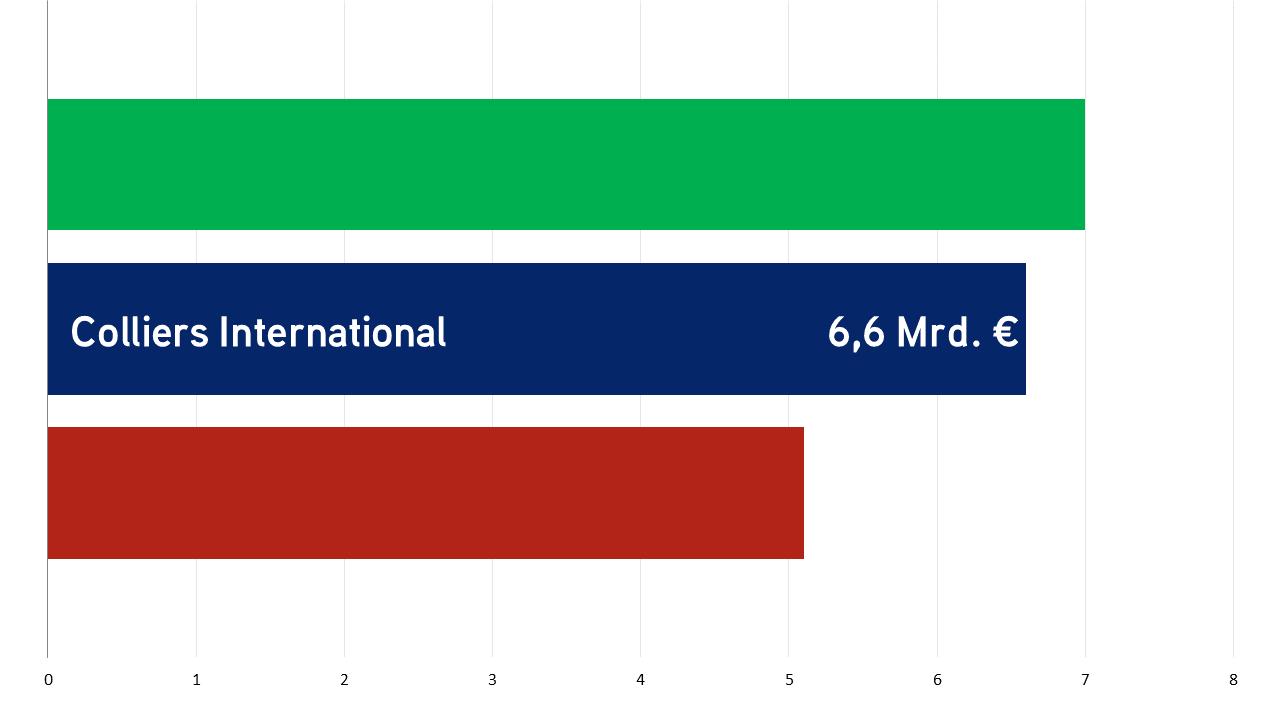 TD Makler Vergleich Deutschland