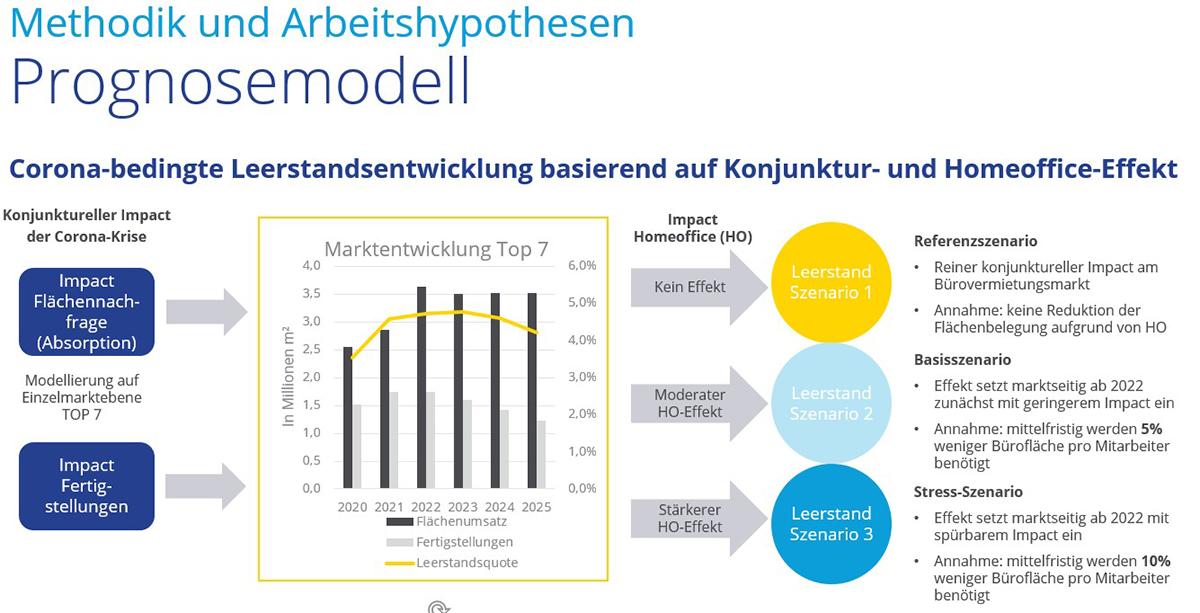 Prognosemodell